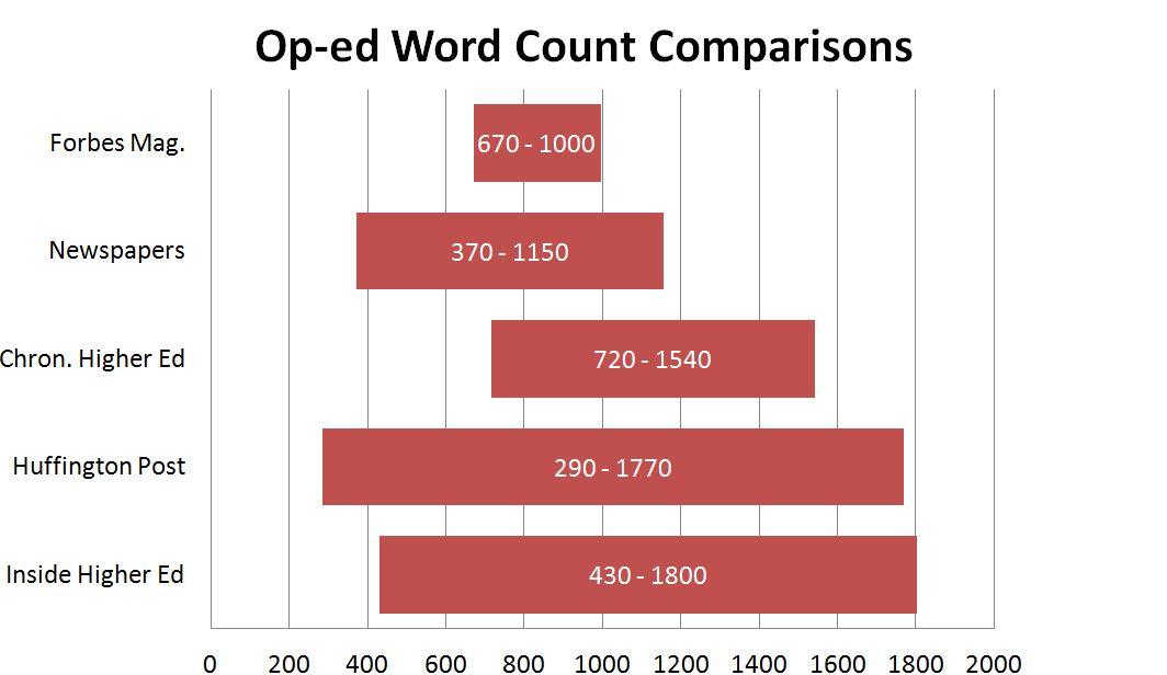 essay on population of 500 words